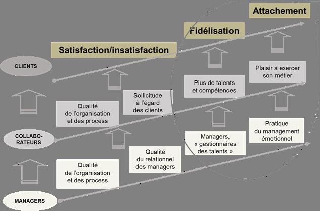 Figure 1.3 De l'intervention du management intermédiaire à l'attachement des clients
