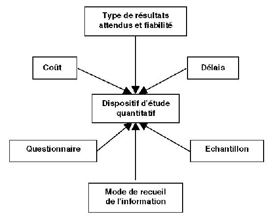 Etude Quantitative De Mesure De Satisfaction Client Realisation